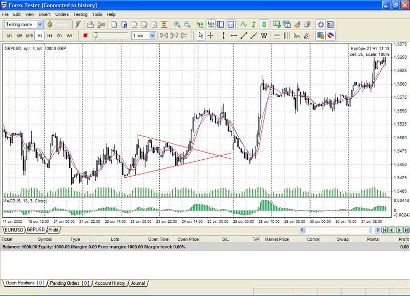 Программа forex tester 1.0.12 аналитика рынка forex за февраль-ма